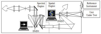 Schematic of the Hyperspectral Image Projector