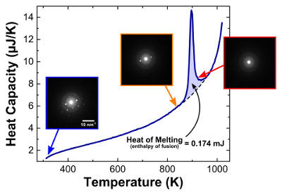 nanocalorimetry graph