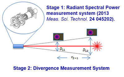 diagram of system to test hand-held lasers