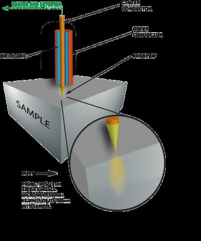 Diagram of NSMM components.