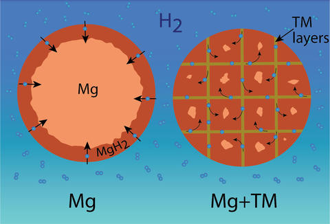 Illustration of magnesium particles