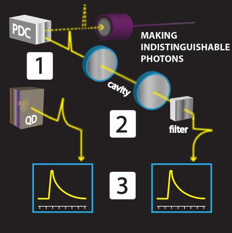 Photon production illustration