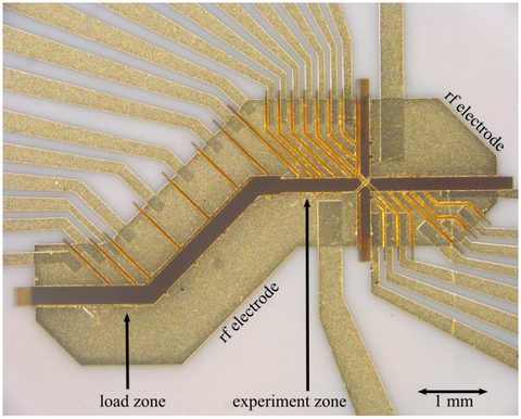 Images shows the electrodes of an ion trap spanning multiple trap zones.  Electrodes are labelled: load zone, rf electrode and experiment zone