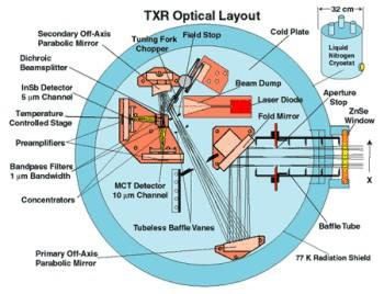 Thermal infrared transfer radiometer (TXR) schematic