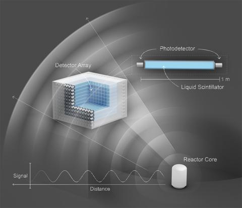 PROSPECT detector diagram