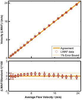LWAF graph