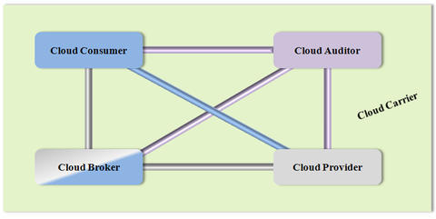 Cloud computing involves five actors: consumer, provider, auditor, broker and carrier. This illustration shows the possible communication paths between them.