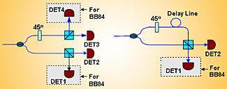 quantum cryptography setup