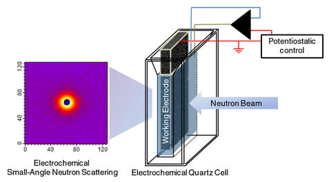"Schematic of NIST's ""eSANS"" (electrochemical Small-Angle Neutron Scattering) cell."