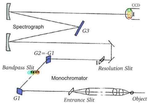 triple-grating spectrometer