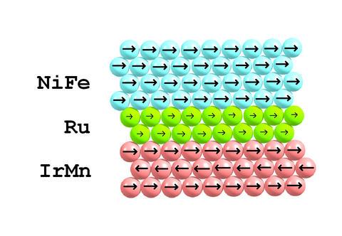 Illustration of a nano-layerof Ruthenium in a magnetic sensors