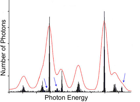 graph showing the detection of gamma rays with specific energies