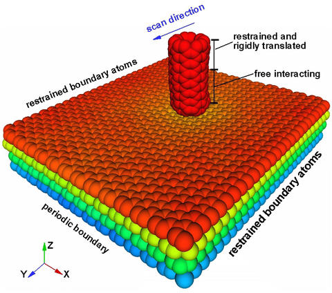 NIST software simulates the tip of an atomic force microscope moving left across a stack of four sheets of graphene.