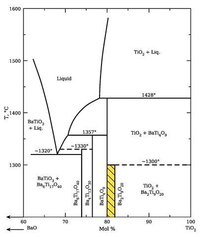 Typical phase equilibria diagram developed at NIST