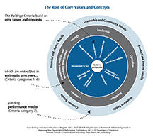 2017-2018 Baldrige Framework Role of Core Values and Concepts cover