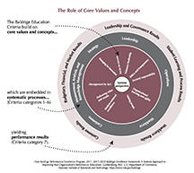 2017-2018 Baldrige Framework (Education) Role of Core Values and Concepts cover