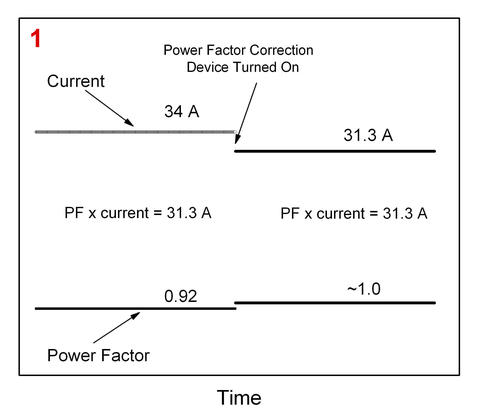 Diagram of Power Factor Correction Devices