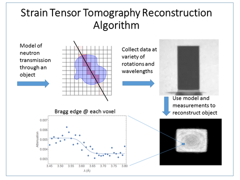 Strain Tensor Tomography Reconstruction Algorithm