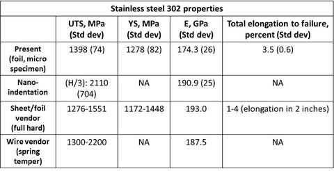 Properties of 25 m-thick stainless steel 302 obtained from micro tensile testing, nanoindentation, and from the material vendor.