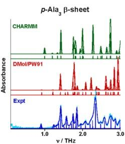 Calculated terahertz spectra of trialanine