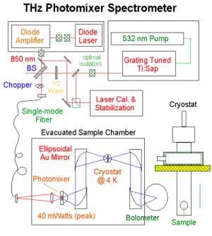 THz photomixer spectrometer