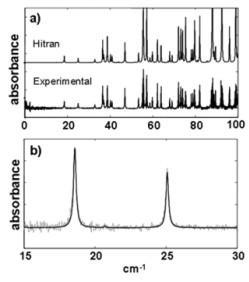 water vapor absorption spectrum