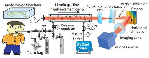 Cartoon schematic of breath analyzer