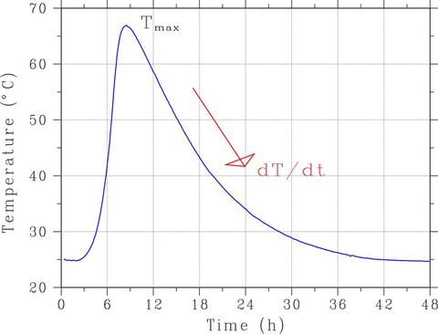 Typical semi-adiabatic temperature rise curve for a portland cement paste specimen