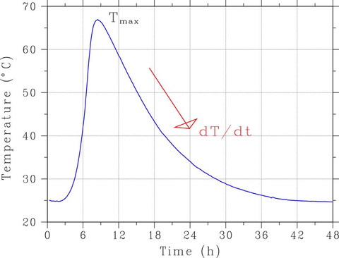 Typical semi-adiabatic temperature rise curve for a portland cement paste specimen