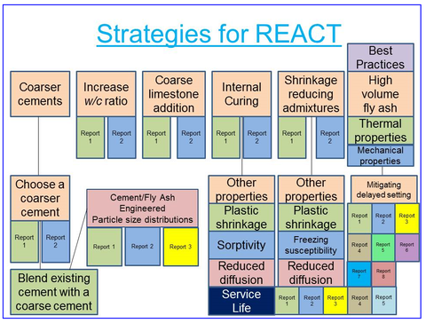 Strategies for REACT | NIST