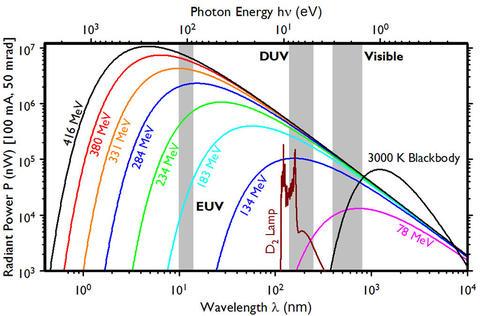 Synchrotron Radiation Spectrum