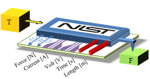 NIST on a chip