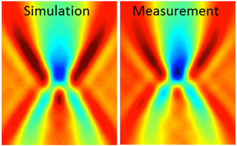 The excellent agreement of measured and simulated TSOM images allow for more reliable quantitative results