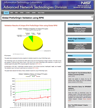 NIST RPKI Deployment Monitor