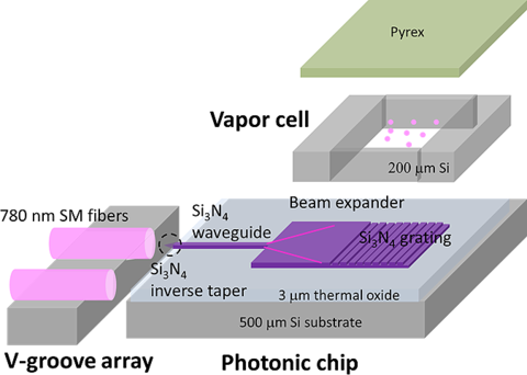 vapor cell with photonic chip