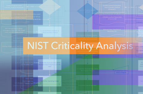 "A stylized flowchart showing steps of criticality analysis with the words ""NIST Criticality Analysis"""