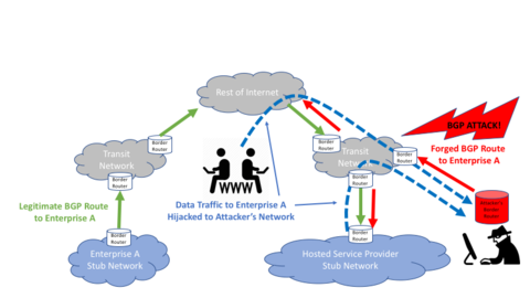 Example of a BGP Route Hijack