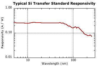 Plot of Si photodiode typical responsivity in EUV