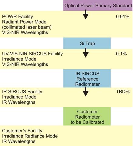 IR-SIRCUS calibration chain