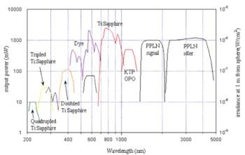 SIRCUS lasers and power output