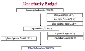 Nominal uncertainty budget for an irrandiance meter in the visible or near IR spectral region