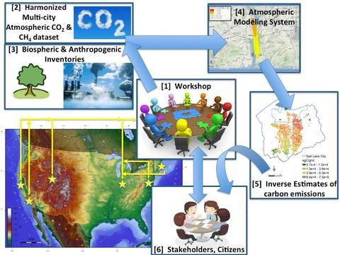 "CO2-Urban Synthesis & Analysis ""USA"" Network Workshop"