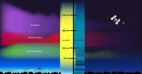 ionosphere infographic