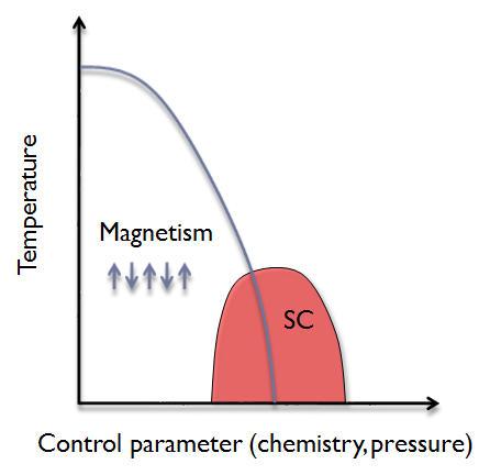 Superconductor recipe graph