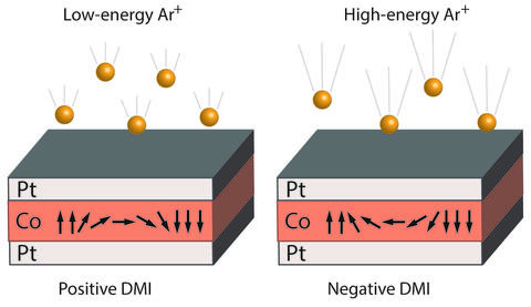 illustration with two gray/orange/white boxes, positive DMI/low-energy AR+ on left, negative DMI/high-energy Ar+ on right