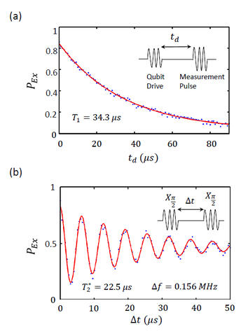 Measured Qubit Coherence Times