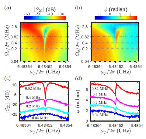 Transmission Magnitude and Phase of EIT