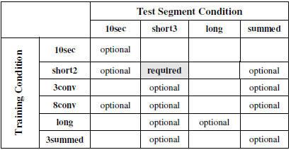 SRE08 Tests