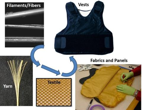 Body Armor and Related Materials