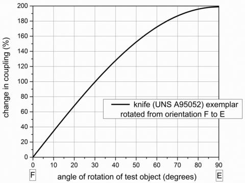 Metal Detection Figure 2